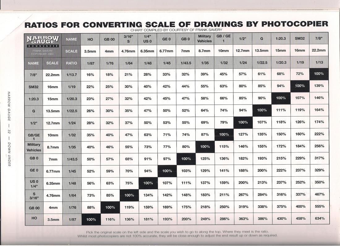 how to change scale of autocad drawing