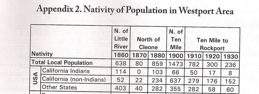 Pomo and Non Native American Population