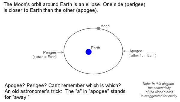 Perigee and apogee diagram