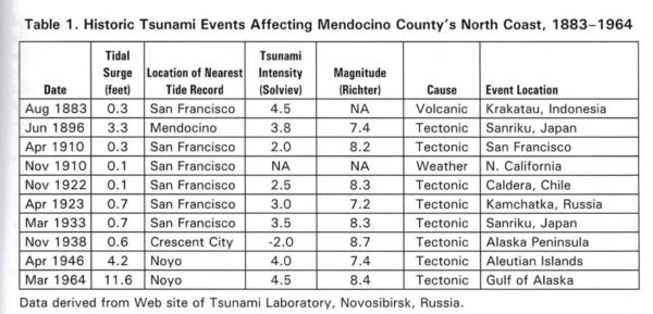 Tsunami Events Table