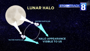 Diagram showing how a Lunar Halo is formed